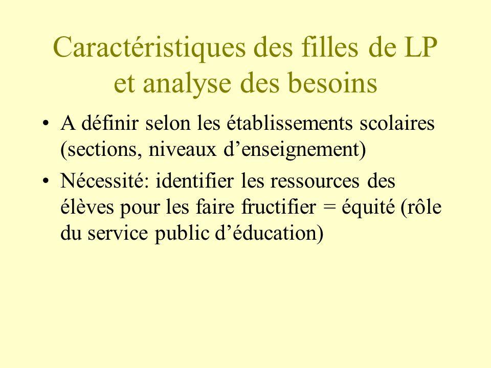 Caractéristiques des filles de LP et analyse des besoins A définir selon les établissements scolaires (sections, niveaux denseignement) Nécessité: ide