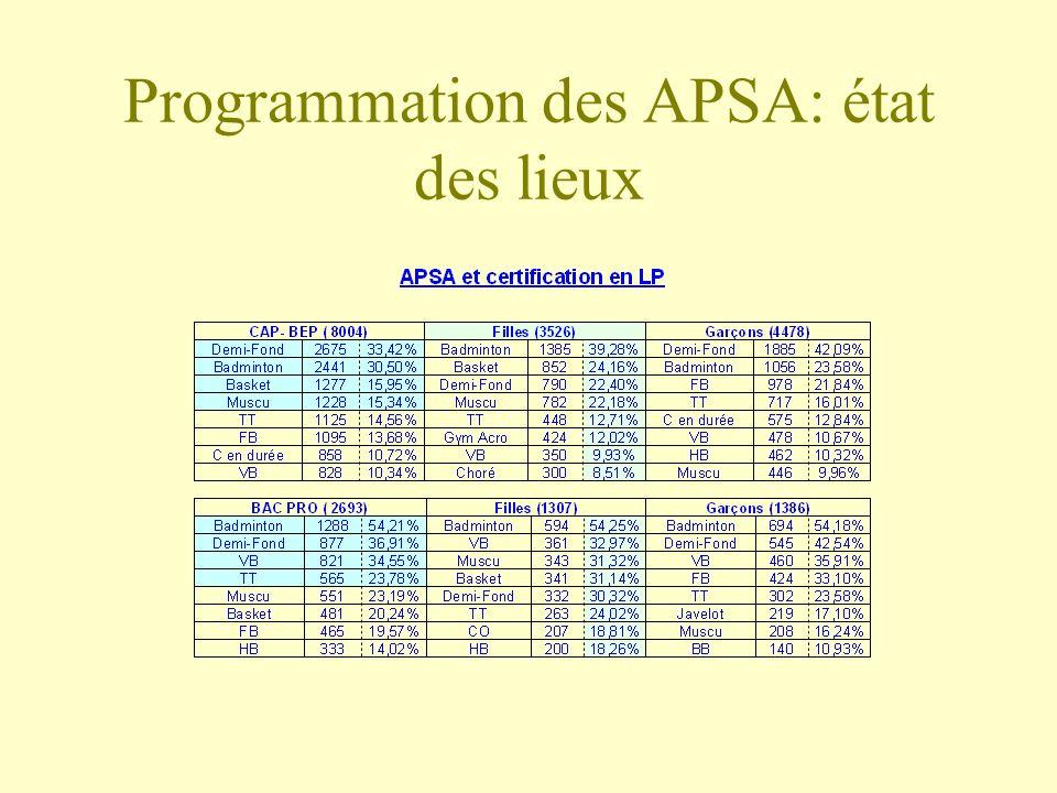 Programmation des APSA: état des lieux