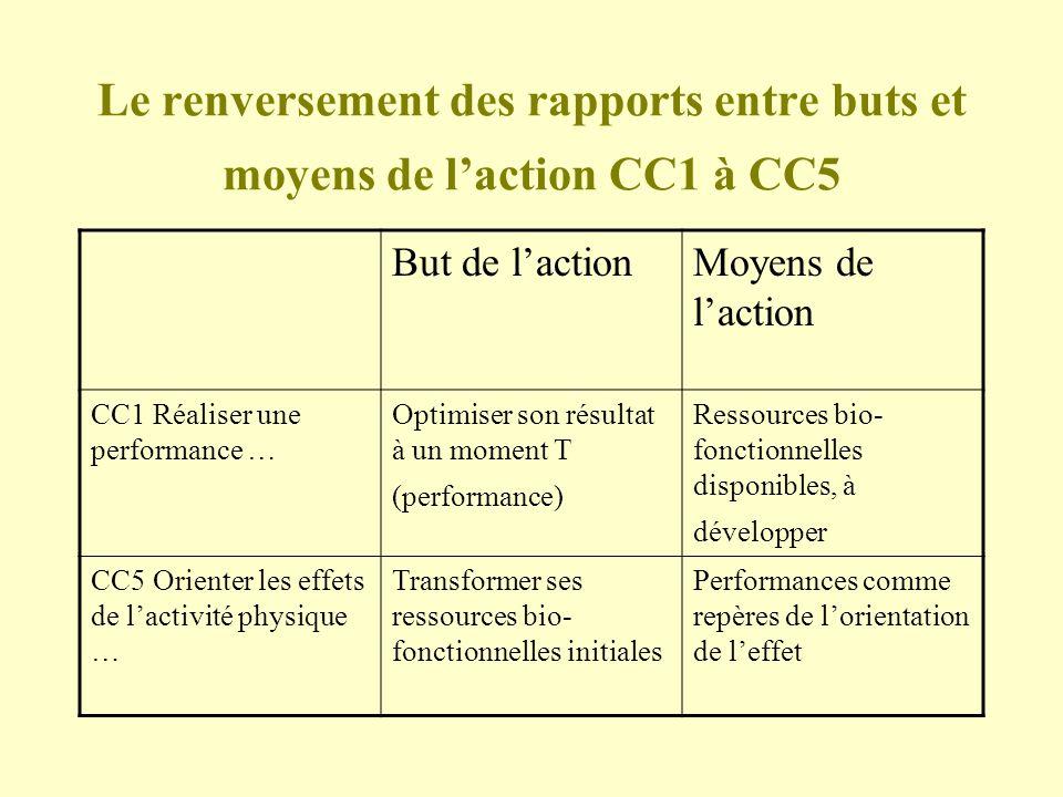 Le renversement des rapports entre buts et moyens de laction CC1 à CC5 But de lactionMoyens de laction CC1 Réaliser une performance … Optimiser son ré