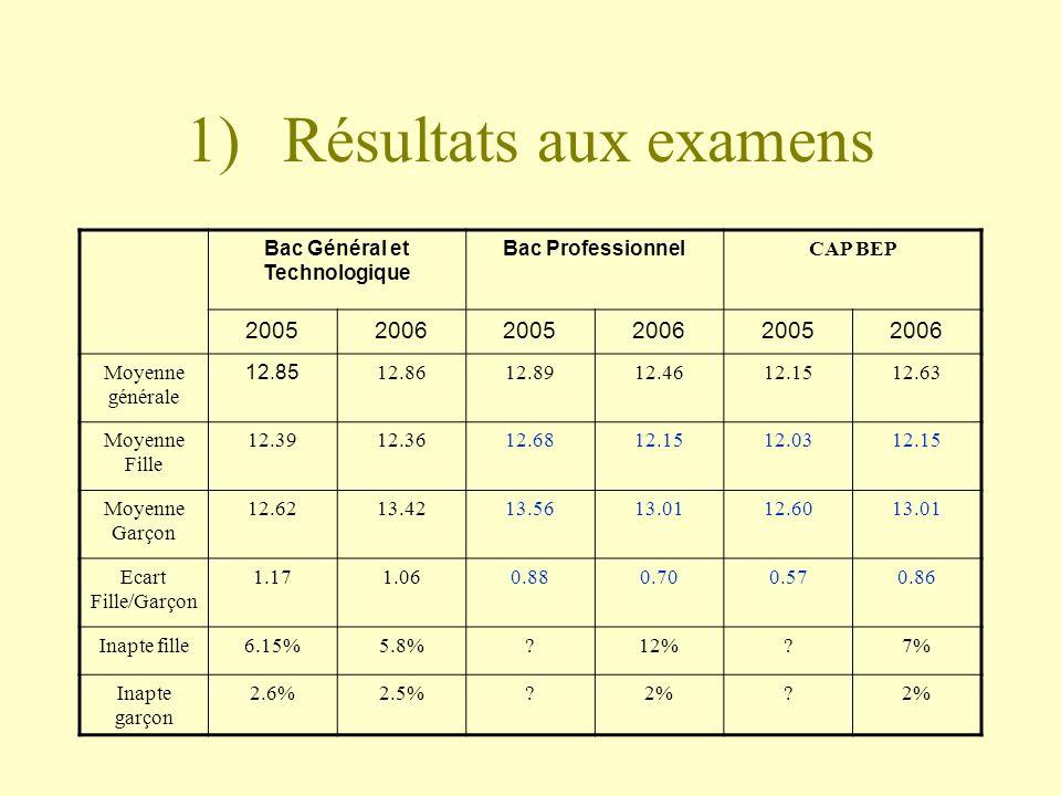1)Résultats aux examens Bac Général et Technologique Bac Professionnel CAP BEP 200520062005200620052006 Moyenne générale 12.85 12.8612.8912.4612.1512.