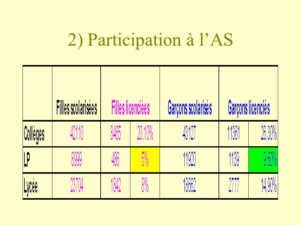 2) Participation à lAS