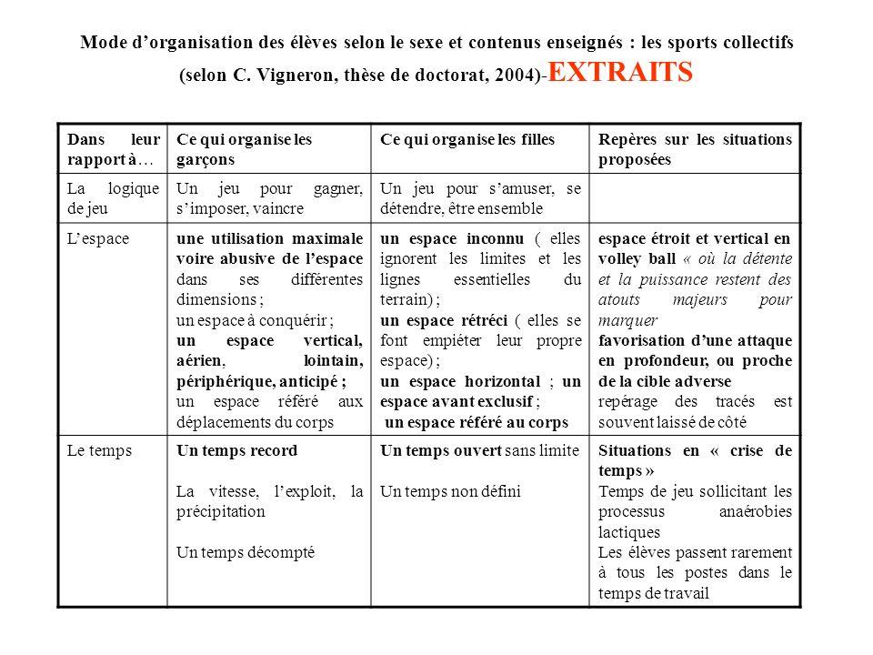 Mode dorganisation des élèves selon le sexe et contenus enseignés : les sports collectifs (selon C. Vigneron, thèse de doctorat, 2004)- EXTRAITS Dans
