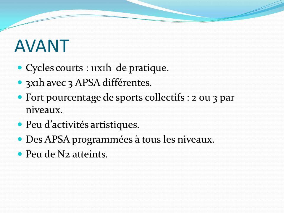 AVANT Cycles courts : 11x1h de pratique. 3x1h avec 3 APSA différentes. Fort pourcentage de sports collectifs : 2 ou 3 par niveaux. Peu dactivités arti