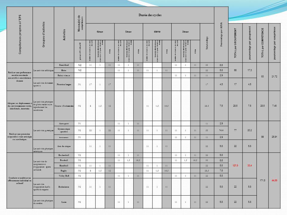 Compétences propres à lEPS Groupes dactivités Activités Niveau(x) de compétences Durée des cycles Pourcentage par APSA 6ième5ième 4ième 3ième Total co