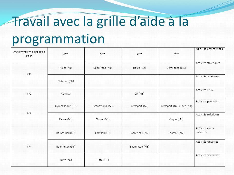 Travail avec la grille daide à la programmation COMPETENCES PROPRES A LEPS 6 ème 5 ème 4 ème 3 ème GROUPES DACTIVITES CP1 Haies (N1)Demi-fond (N1)Haie
