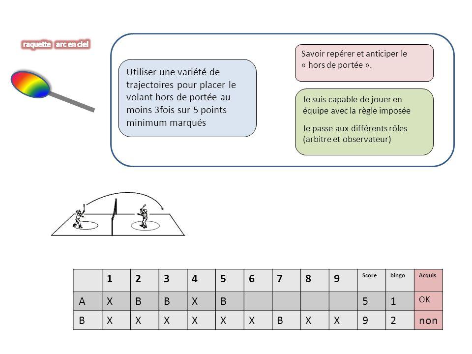 Utiliser une variété de trajectoires pour placer le volant hors de portée au moins 3fois sur 5 points minimum marqués Savoir repérer et anticiper le « hors de portée ».