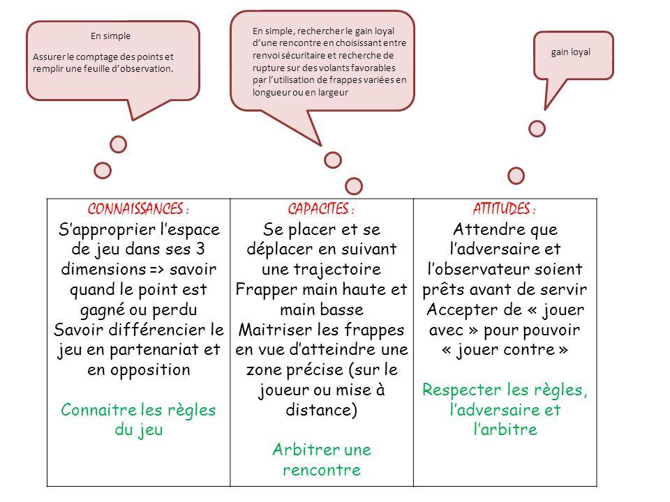 CONNAISSANCES : Sapproprier lespace de jeu dans ses 3 dimensions => savoir quand le point est gagné ou perdu Savoir différencier le jeu en partenariat et en opposition Connaitre les règles du jeu CAPACITES : Se placer et se déplacer en suivant une trajectoire Frapper main haute et main basse Maitriser les frappes en vue datteindre une zone précise (sur le joueur ou mise à distance) Arbitrer une rencontre ATTITUDES : Attendre que ladversaire et lobservateur soient prêts avant de servir Accepter de « jouer avec » pour pouvoir « jouer contre » Respecter les règles, ladversaire et larbitre En simple, rechercher le gain loyal dune rencontre en choisissant entre renvoi sécuritaire et recherche de rupture sur des volants favorables par lutilisation de frappes variées en longueur ou en largeur gain loyal.