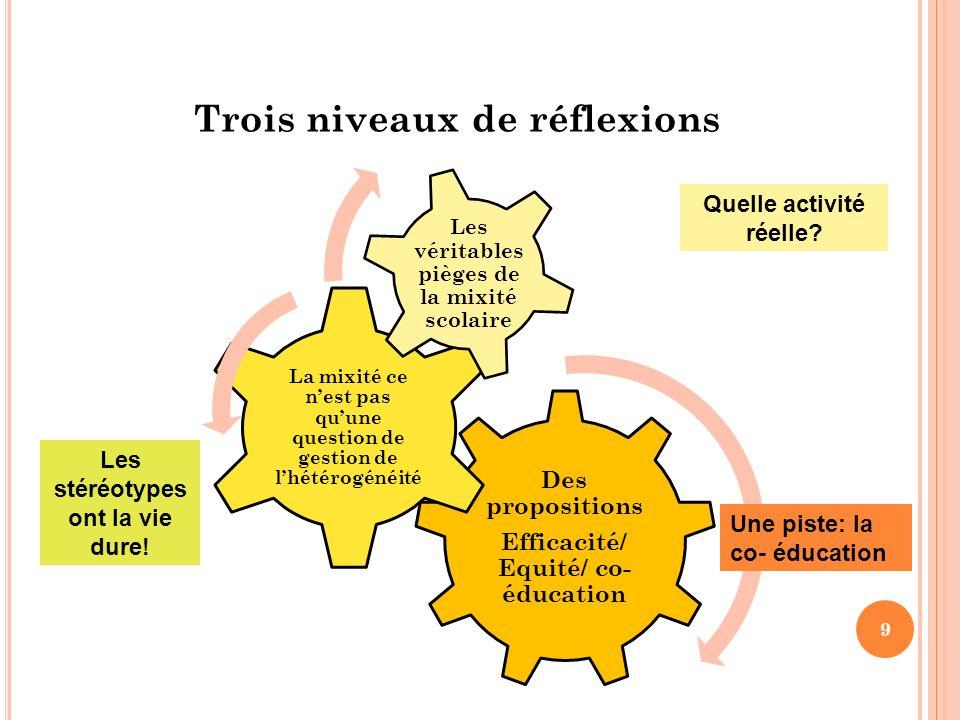 Trois niveaux de réflexions 9 Des propositions Efficacité/ Equité/ co- éducation La mixité ce nest pas quune question de gestion de lhétérogénéité Les