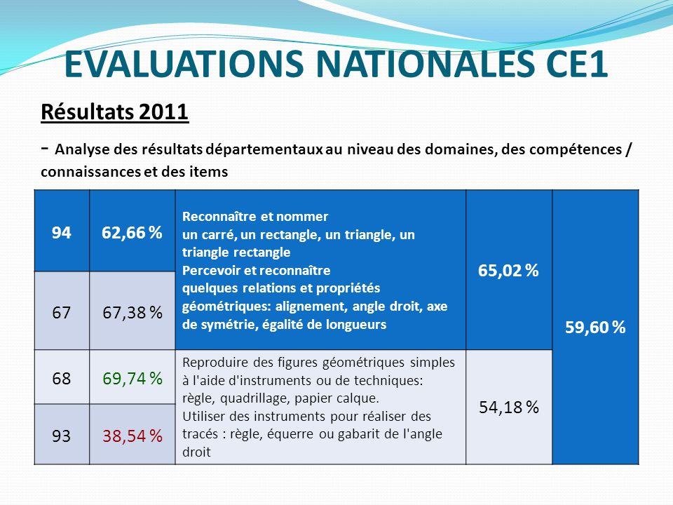 EVALUATIONS NATIONALES CE1 Résultats 2011 - Analyse des résultats départementaux au niveau des domaines, des compétences / connaissances et des items