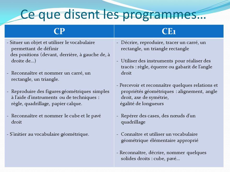 Ce que disent les programmes… CPCE1 - Situer un objet et utiliser le vocabulaire permettant de définir des positions (devant, derrière, à gauche de, à