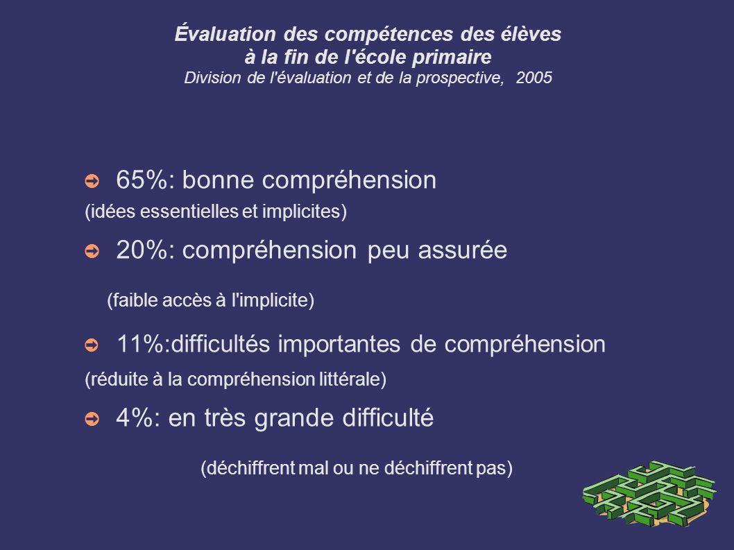 Évaluation des compétences des élèves à la fin de l'école primaire Division de l'évaluation et de la prospective, 2005 65%: bonne compréhension (idées