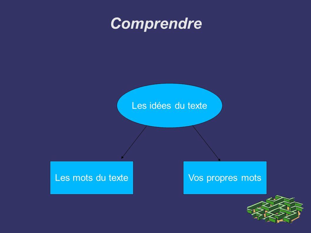 Comprendre Les idées du texte Les mots du texteVos propres mots