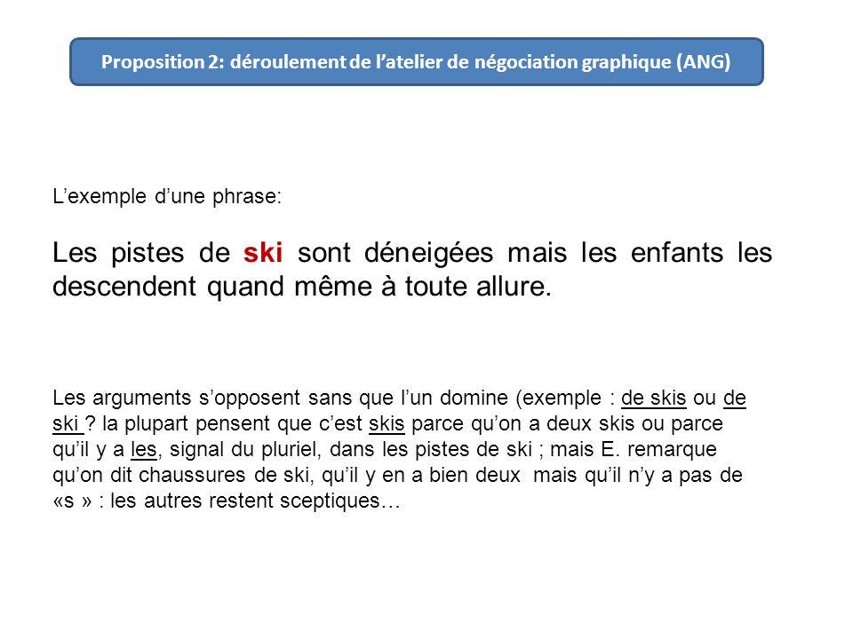 Proposition 2: déroulement de latelier de négociation graphique (ANG) Lexemple dune phrase: Les pistes de ski sont déneigées mais les enfants les desc