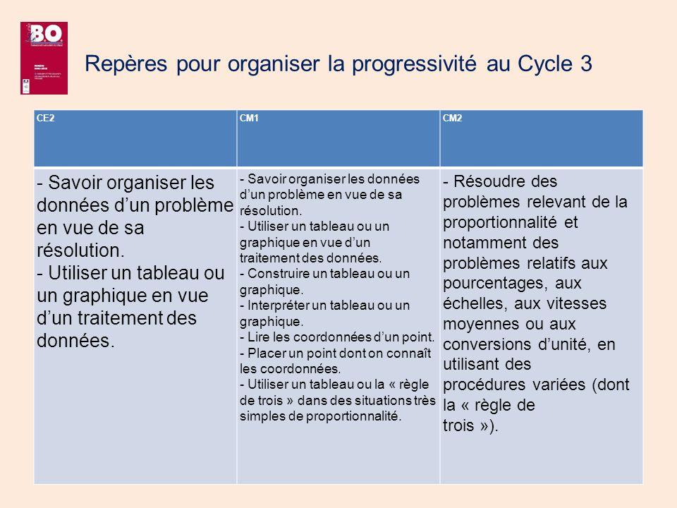 Repères pour organiser la progressivité au Cycle 3 CE2CM1CM2 - Savoir organiser les données dun problème en vue de sa résolution. - Utiliser un tablea