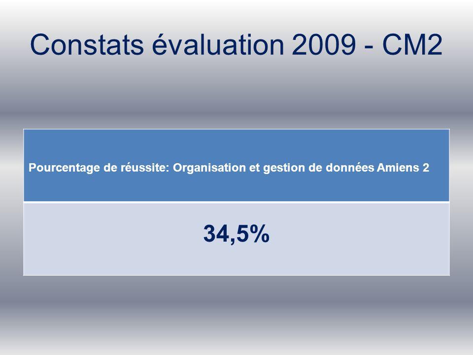 Constats évaluation 2009 - CM2 Pourcentage de réussite: Organisation et gestion de données Amiens 2 34,5%
