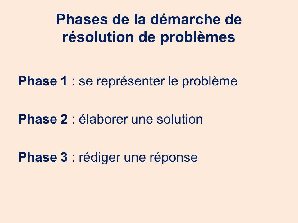 Phases de la démarche de résolution de problèmes Phase 1 : se représenter le problème Phase 2 : élaborer une solution Phase 3 : rédiger une réponse