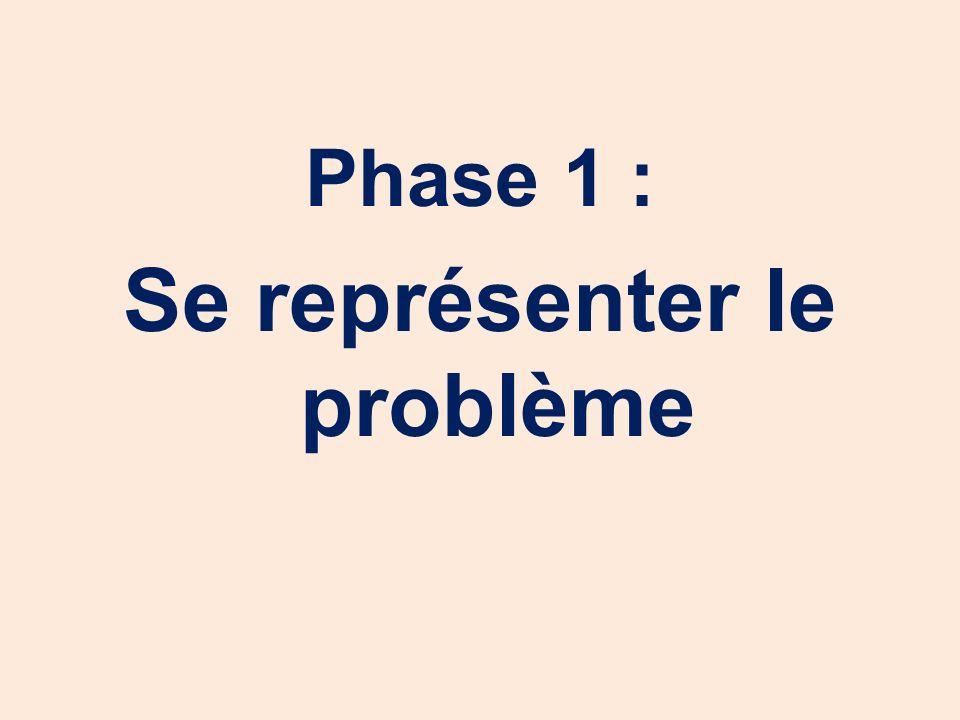 Phase 1 : Se représenter le problème