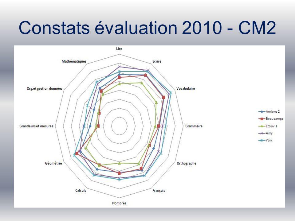 Constats évaluation 2010 - CM2