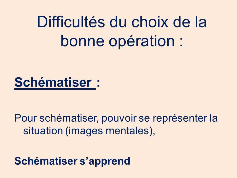 Difficultés du choix de la bonne opération : Schématiser : Pour schématiser, pouvoir se représenter la situation (images mentales), Schématiser sappre