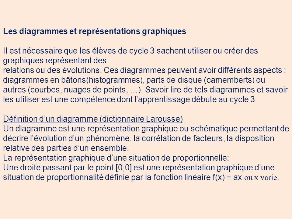 Les diagrammes et représentations graphiques Il est nécessaire que les élèves de cycle 3 sachent utiliser ou créer des graphiques représentant des rel