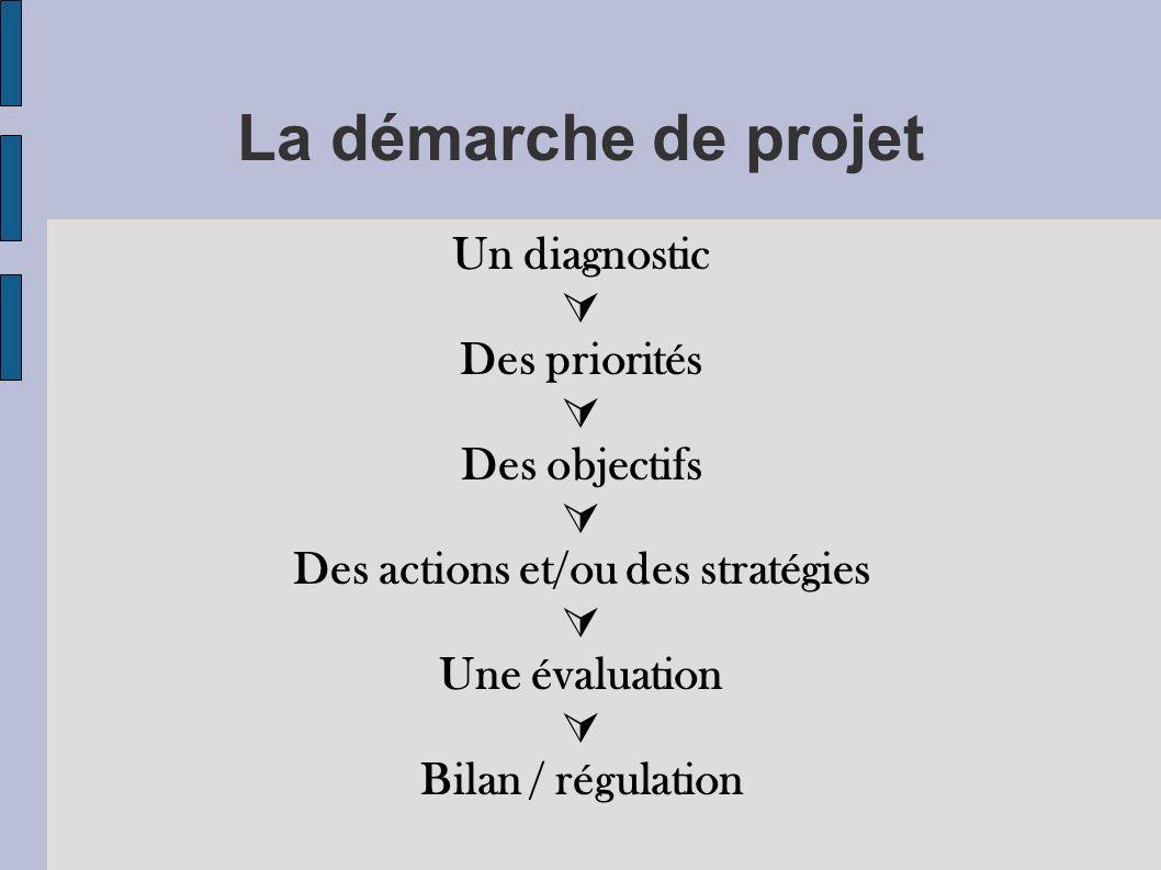 La démarche de projet Un diagnostic Des priorités Des objectifs Des actions et/ou des stratégies Une évaluation Bilan / régulation