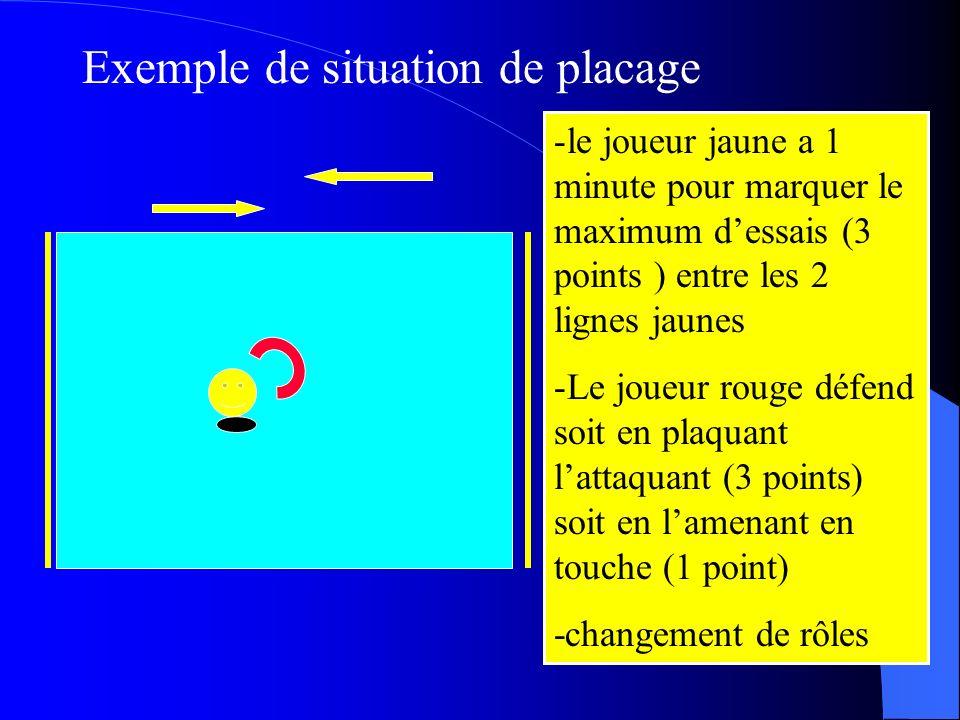Exemple de situation de placage -le joueur jaune a 1 minute pour marquer le maximum dessais (3 points ) entre les 2 lignes jaunes -Le joueur rouge défend soit en plaquant lattaquant (3 points) soit en lamenant en touche (1 point) -changement de rôles