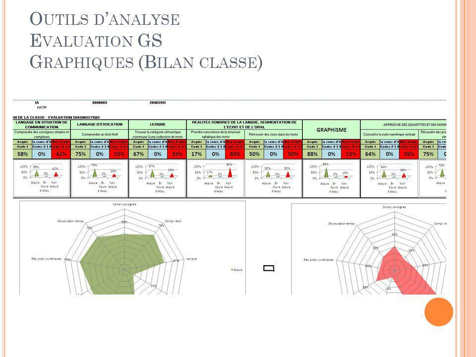 O UTILS D ANALYSE E VALUATION GS G RAPHIQUES (B ILAN CLASSE )