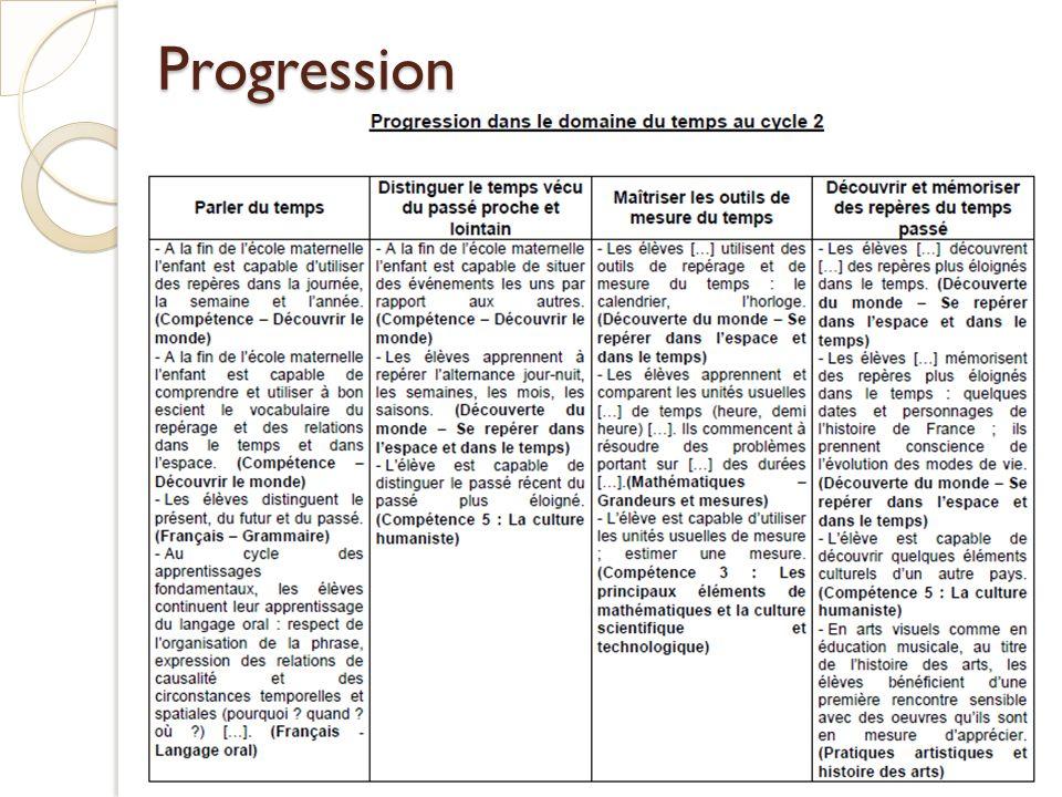 Mesurer et comparer des durées Des bandes de temps à la notion de durée Page 50 Utilisation des bandes de temps (horloge de la classe) page 55 Des bandes de temps à la notion de durée (mesure sociale simple) page 56