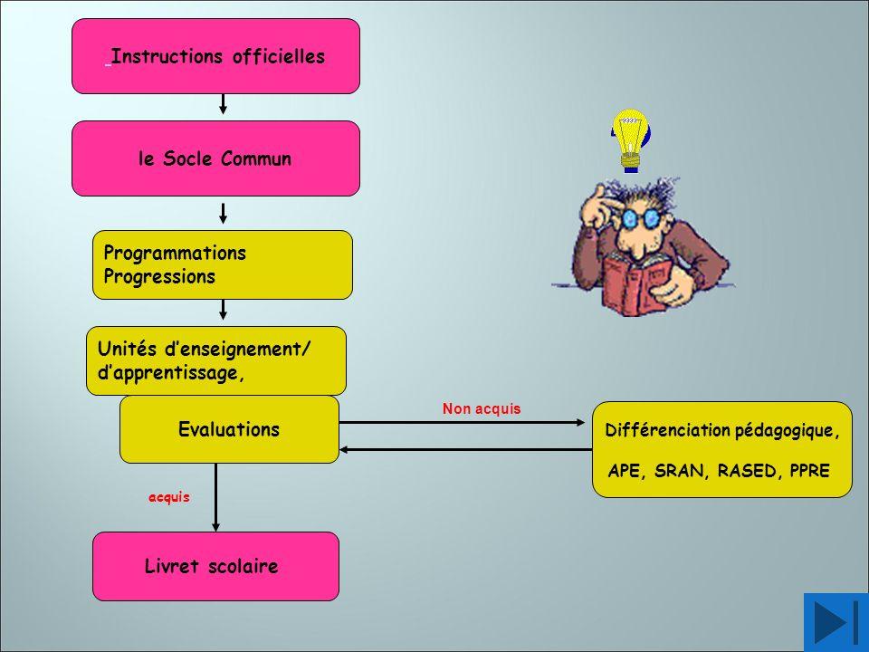 le Socle Commun Programmations Progressions Unités denseignement/ dapprentissage, Livret scolaire acquis Différenciation pédagogique, APE, SRAN, RASED