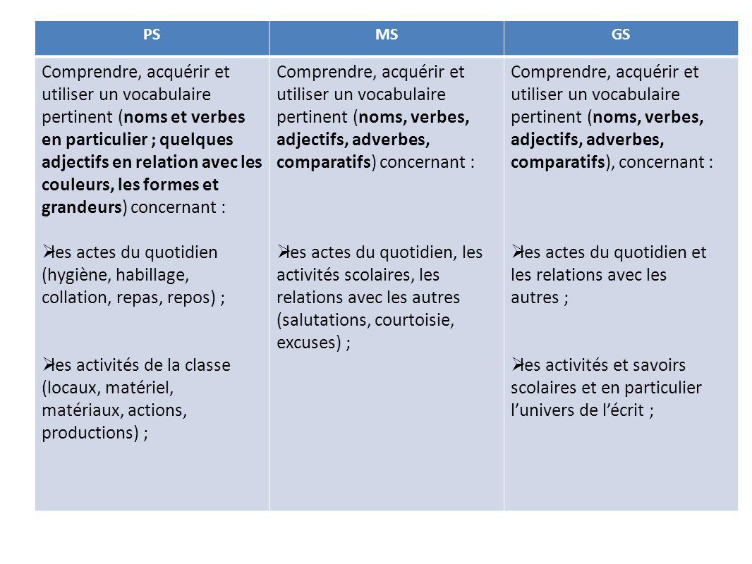 PSMSGS Comprendre, acquérir et utiliser un vocabulaire pertinent (noms et verbes en particulier ; quelques adjectifs en relation avec les couleurs, les formes et grandeurs) concernant : les actes du quotidien (hygiène, habillage, collation, repas, repos) ; les activités de la classe (locaux, matériel, matériaux, actions, productions) ; Comprendre, acquérir et utiliser un vocabulaire pertinent (noms, verbes, adjectifs, adverbes, comparatifs) concernant : les actes du quotidien, les activités scolaires, les relations avec les autres (salutations, courtoisie, excuses) ; Comprendre, acquérir et utiliser un vocabulaire pertinent (noms, verbes, adjectifs, adverbes, comparatifs), concernant : les actes du quotidien et les relations avec les autres ; les activités et savoirs scolaires et en particulier lunivers de lécrit ;