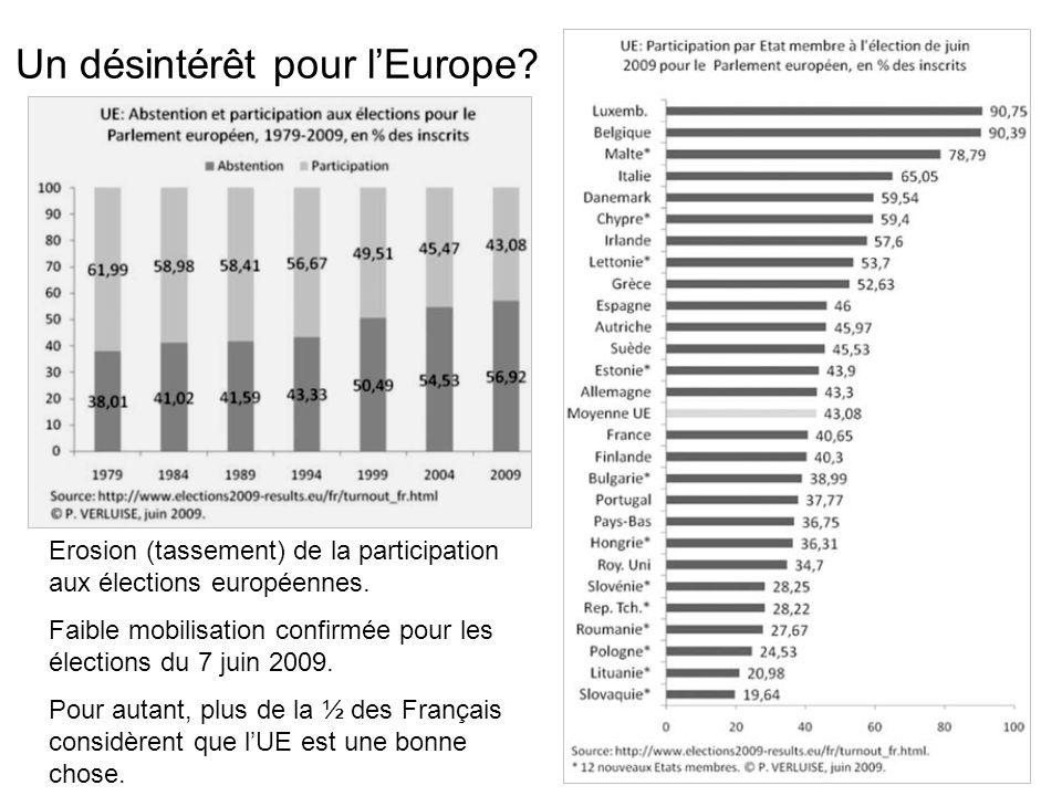 Un désintérêt pour lEurope? Erosion (tassement) de la participation aux élections européennes. Faible mobilisation confirmée pour les élections du 7 j