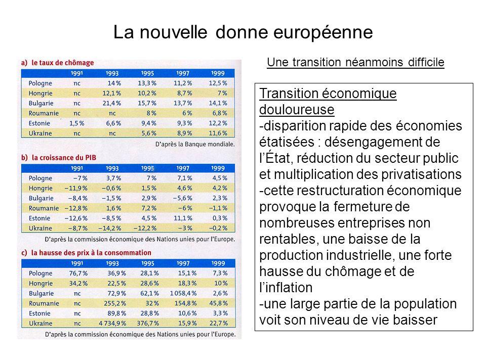 La nouvelle donne européenne Transition économique douloureuse -disparition rapide des économies étatisées : désengagement de lÉtat, réduction du sect