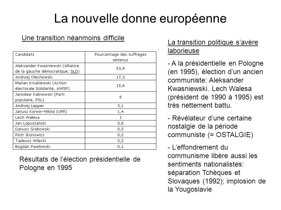 La nouvelle donne européenne Une transition néanmoins difficile La transition politique savère laborieuse - A la présidentielle en Pologne (en 1995), élection dun ancien communiste: Aleksander Kwasniewski.