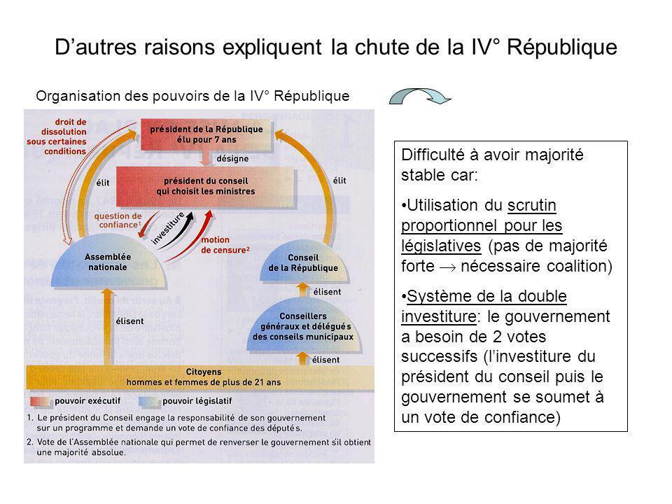 Dautres raisons expliquent la chute de la IV° République Difficulté à avoir majorité stable car: Utilisation du scrutin proportionnel pour les législa