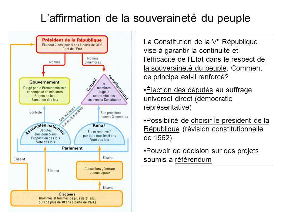 Laffirmation de la souveraineté du peuple De Gaulle souhaite renforcer le lien entre le président (chef dEtat) et le peuple; il donne à la fonction présidentielle une plus grande légitimité: choisi directement par le peuple + lexécutif peut poser une question au peuple QuestionDateAbstention (% des inscrits) OUI (% des exprimés) Constitution de la V° République 28 sept 195819,4 %82,6 % Autodétermination et organisation des pouvoirs publics en Algérie 8 jan 196126,2 %75 % Indépendance de lAlgérie et pouvoirs législatifs extraordinaires 8 avril 196224,7 %90,8 % Election au suffrage universel direct du Président de la République 28 oct 196223 %62,3 % Réforme régionale et du Sénat27 avril 196919,9 %47,6 % Elargissement de la CEE23 avril 197239,8 %68,3 % Autodétermination de la Nouvelle Calédonie 6 nov 198863,1 %80 % Ratification du traité de Maastricht 20 sept 199230,2 %51 % Quinquennat24 sept 200069,8 %73 % Constitution européenne29 mai 200530,7 %45,3 %