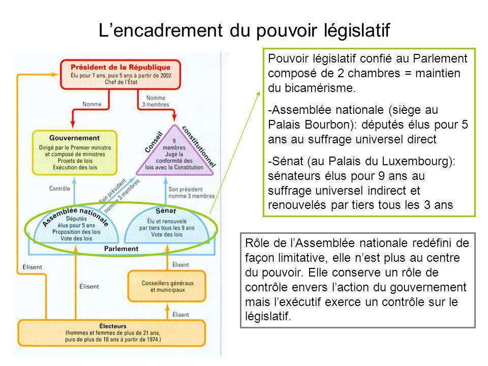 Lencadrement du pouvoir législatif Pouvoir législatif confié au Parlement composé de 2 chambres = maintien du bicamérisme. -Assemblée nationale (siège