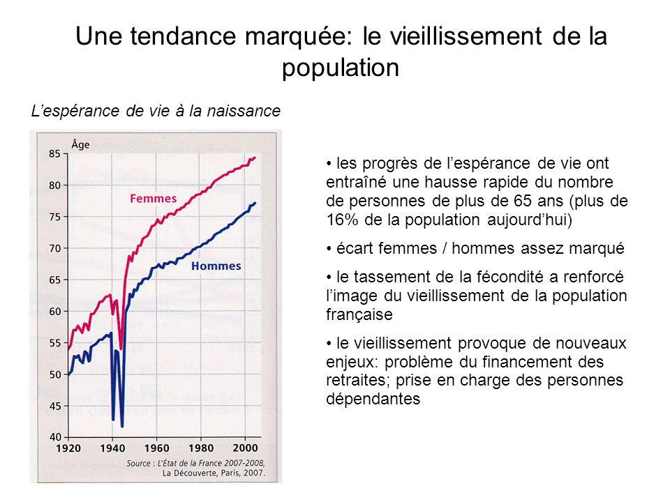 Une tendance marquée: le vieillissement de la population Lespérance de vie à la naissance les progrès de lespérance de vie ont entraîné une hausse rap