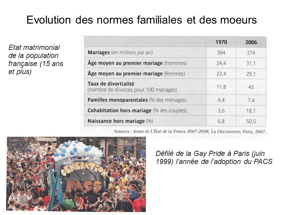 Evolution des normes familiales et des moeurs Etat matrimonial de la population française (15 ans et plus) Défilé de la Gay Pride à Paris (juin 1999)