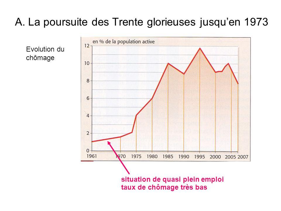 Evolution du chômage situation de quasi plein emploi taux de chômage très bas A. La poursuite des Trente glorieuses jusquen 1973