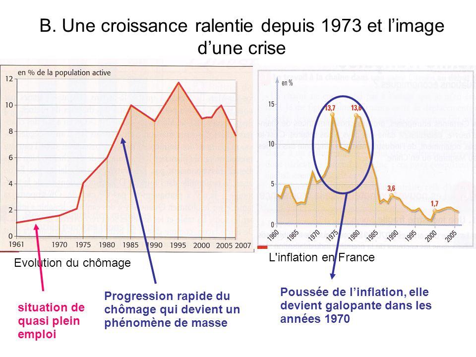 B. Une croissance ralentie depuis 1973 et limage dune crise Evolution du chômage L'inflation en France situation de quasi plein emploi Progression rap