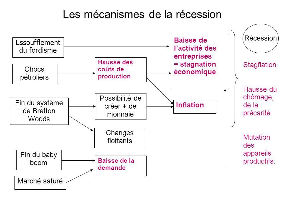 Les mécanismes de la récession Essoufflement du fordisme Chocs pétroliers Fin du système de Bretton Woods Fin du baby boom Marché saturé Hausse des co