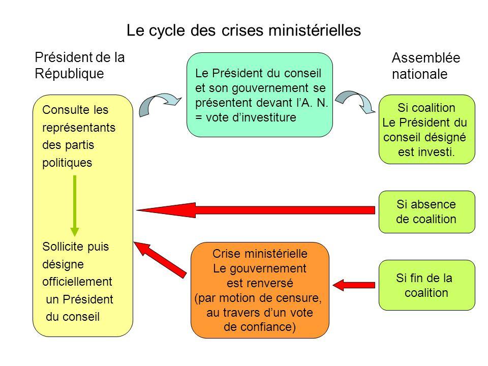 Le cycle des crises ministérielles Président de la République Consulte les représentants des partis politiques Sollicite puis désigne officiellement u
