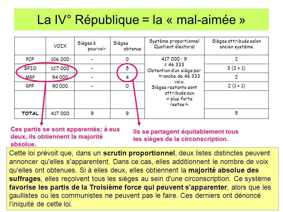 La IV° République = la « mal-aimée » VOIX Sièges à pourvoir Sièges obtenus Système proportionnel Quotient électoral Sièges attribués selon ancien syst