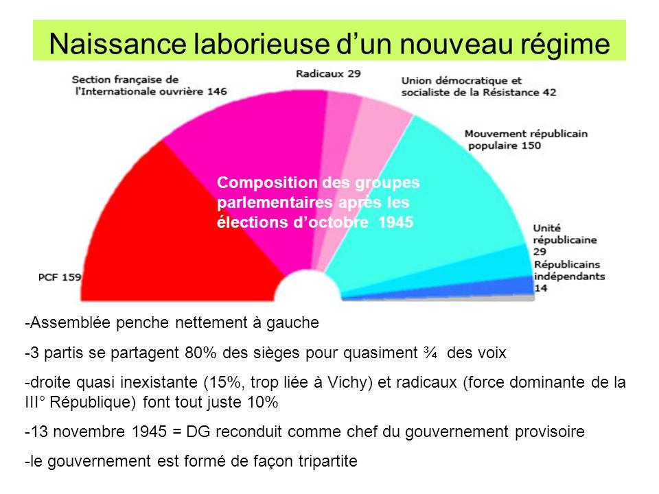 La IV° République = la « mal-aimée » VOIX Sièges à pourvoir Sièges obtenus Système proportionnel Quotient électoral Sièges attribués selon ancien système PCF106 000-0 417 000 : 9 = 46 333 Obtention dun siège par tranche de 46 333 voix.