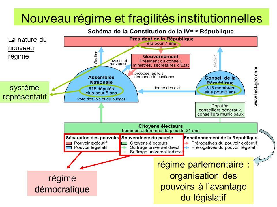 Nouveau régime et fragilités institutionnelles Prépondérance de lAssemblée nationale, cest le législatif qui contrôle lexécutif: -président du conseil et son gouvernement doivent être investis par A.N.