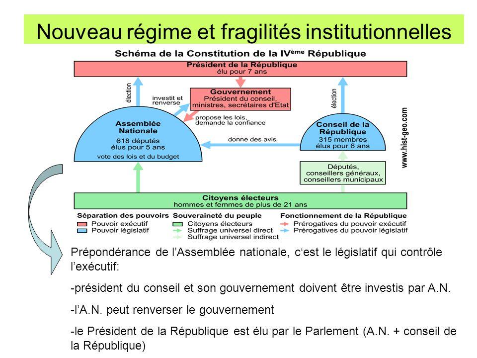 Nouveau régime et fragilités institutionnelles Prépondérance de lAssemblée nationale, cest le législatif qui contrôle lexécutif: -président du conseil