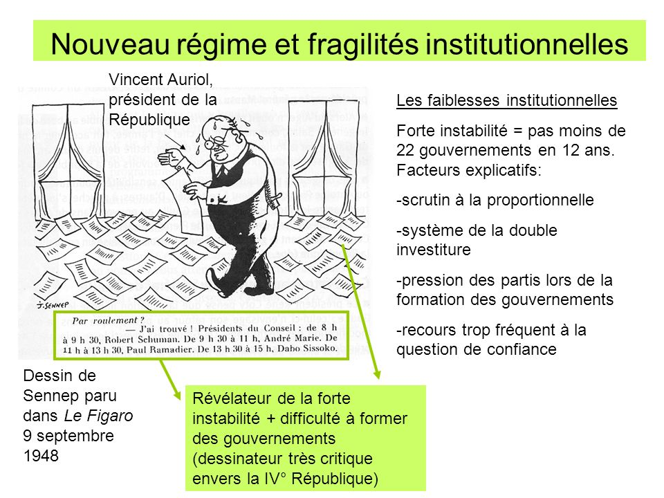 Nouveau régime et fragilités institutionnelles Les faiblesses institutionnelles Forte instabilité = pas moins de 22 gouvernements en 12 ans. Facteurs