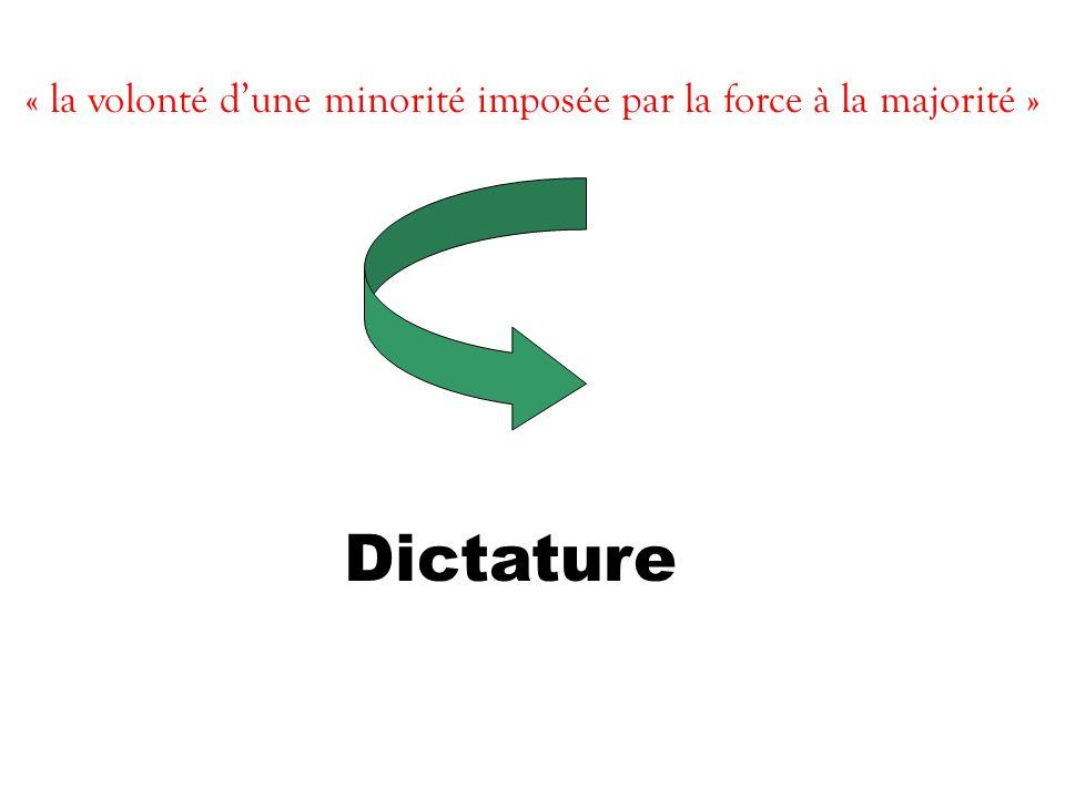 « la volonté dune minorité imposée par la force à la majorité » Dictature