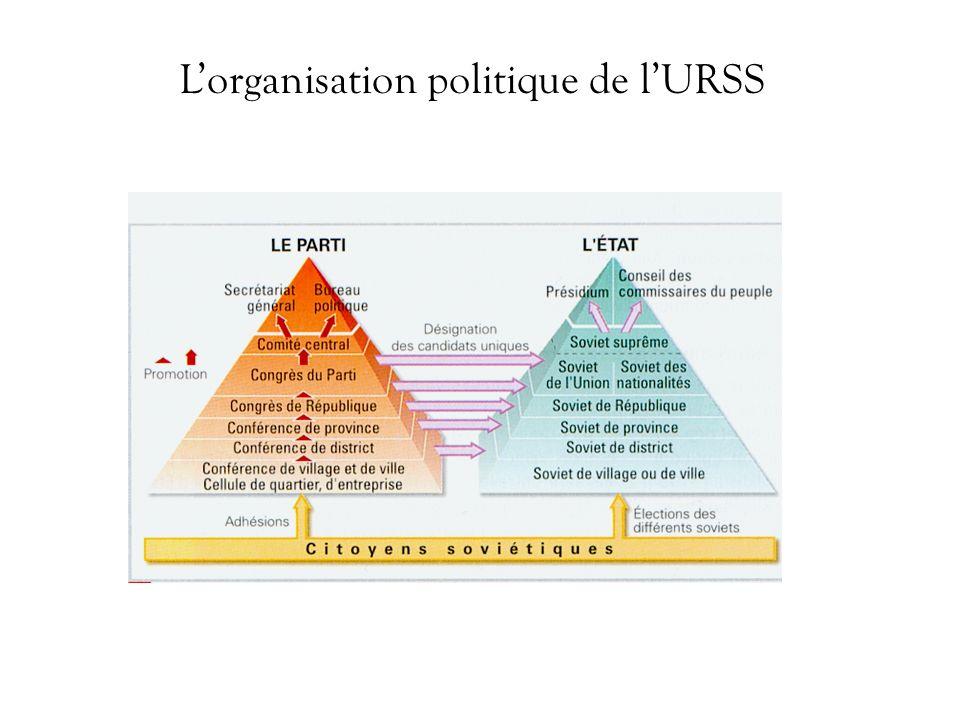 Lorganisation politique de lURSS