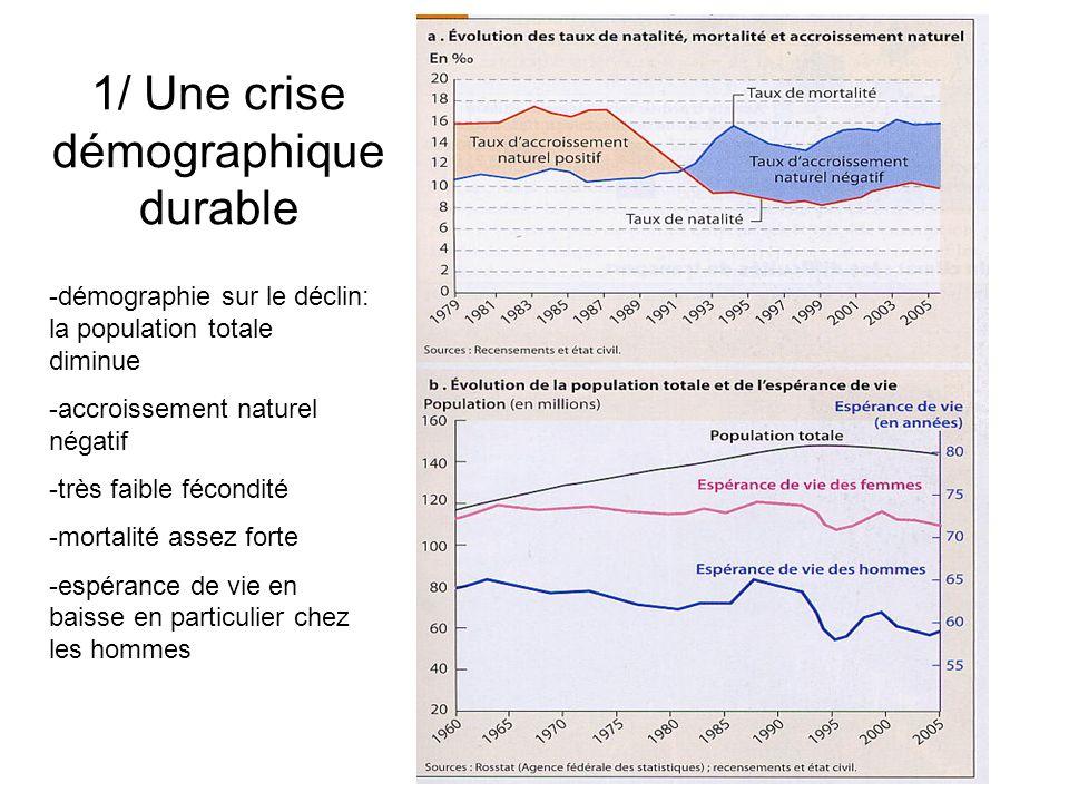 1/ Une crise démographique durable -démographie sur le déclin: la population totale diminue -accroissement naturel négatif -très faible fécondité -mor